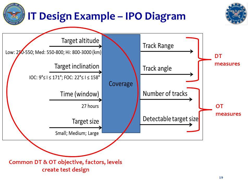 IT Design Example – IPO Diagram 19 Common DT & OT objective, factors, levels create test design DT measures OT measures