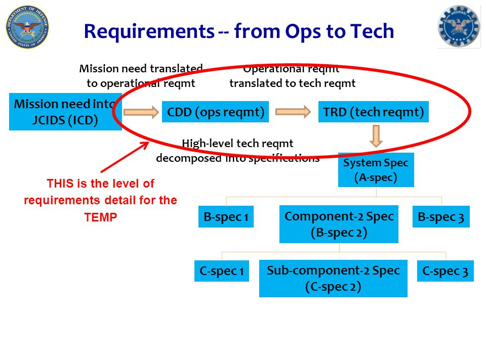 Evaluate Against Relevant Requirements (in mission context) TRD (tech reqmt) A-spec B-spec 1 B-spec 2 B-spec 3 CDD (ops reqmt) C-spec 1 C-spec 2 C-spec 3 Contractor T&E Operational T&EGovt Developmental T&E STAR CONOP Mission Context