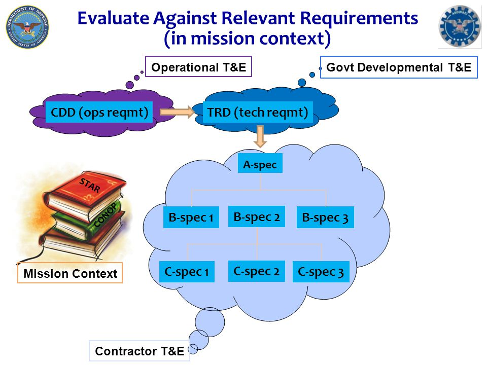 n Integrated test (IT) events generate data n IT data feeds independent evaluation & reporting n To define technical and operational capabilities n To inform developmental and operational decisions 16 Then Plan the Test or Bringing it Back Together as IT DT Eval Frame OT Eval Frame Integrated Test Plan Each T&E community, evaluation frameworks in hand, return to the ITT table to develop integrated test events