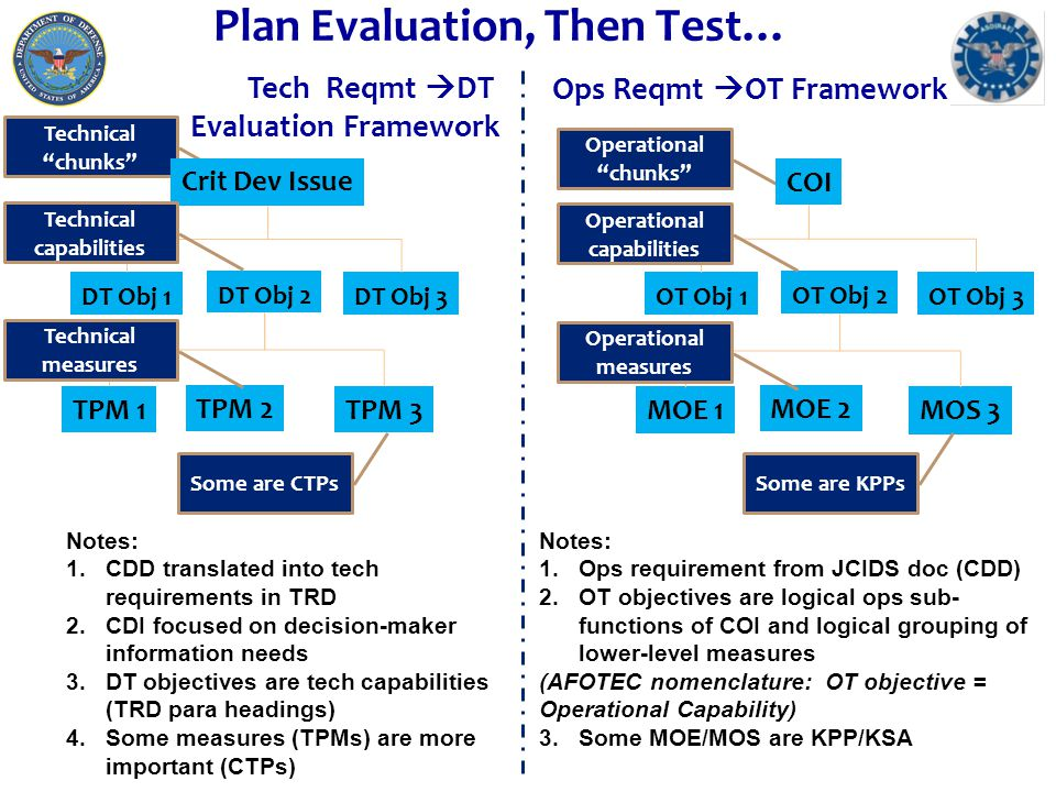 Matrix EF Quickly Communicates Evaluation Plan 7 Information from CDI #1, 4, 6 will be used to inform the radar production decision Critical Developmental Issues (CDI) are questions linked to acquisition strategy decisions DT Objectives (from TRD paragraph headings) represent technical capabilities Cell content is Technical Performance Measures (TPM) Critical Technical Parameter (CTP) Highlighted/emphasized