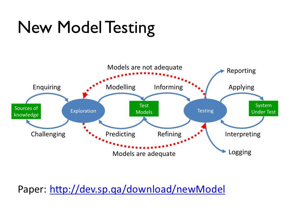 New Model Testing Paper: http://dev.sp.qa/download/newModelhttp://dev.sp.qa/download/newModel
