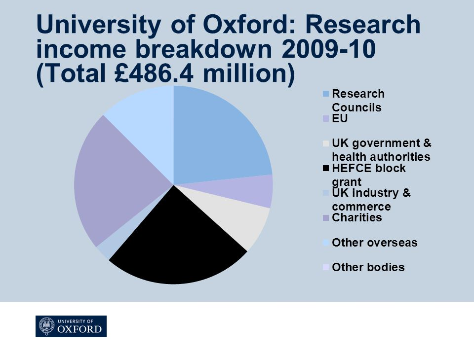University of Oxford: Research income breakdown 2009-10 (Total £486.4 million)