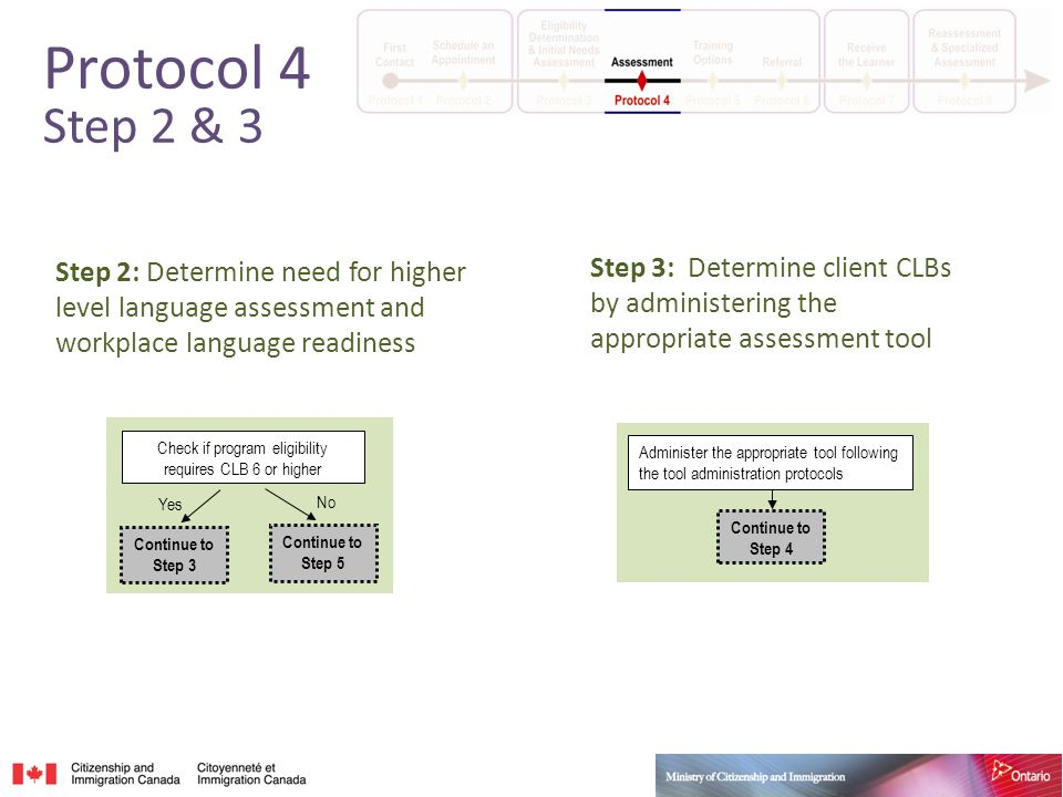 Step 2: Determine need for higher level language assessment and workplace language readiness Continue to Step 3 Continue to Step 5 Check if program eligibility requires CLB 6 or higher Yes No Step 3: Determine client CLBs by administering the appropriate assessment tool Administer the appropriate tool following the tool administration protocols Continue to Step 4 Protocol 4 Step 2 & 3