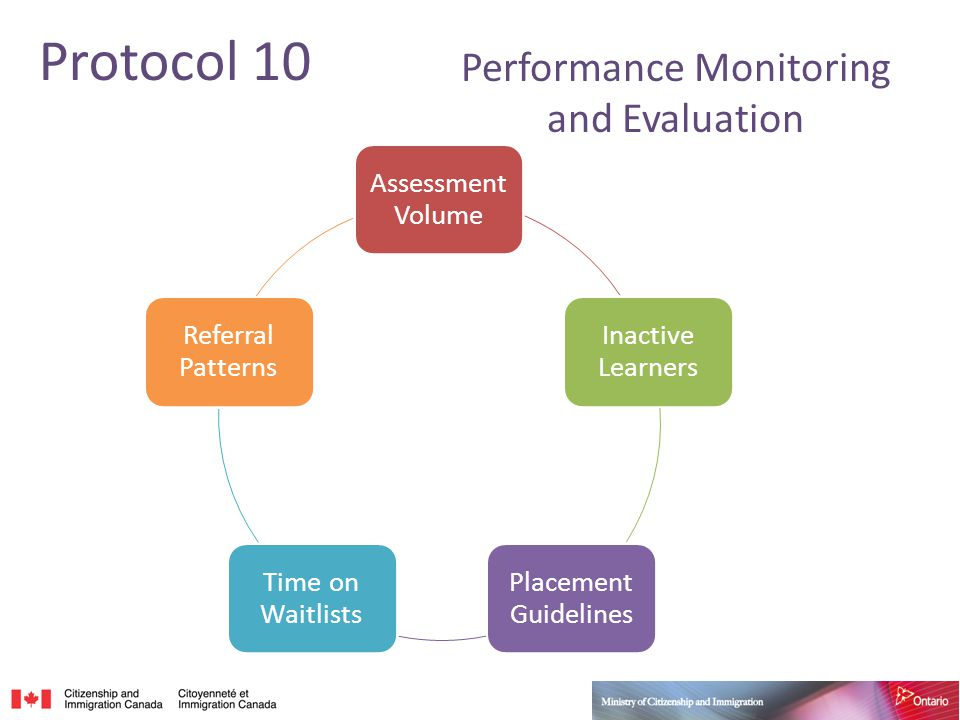 Assessment Volume Inactive Learners Placement Guidelines Time on Waitlists Referral Patterns Protocol 10