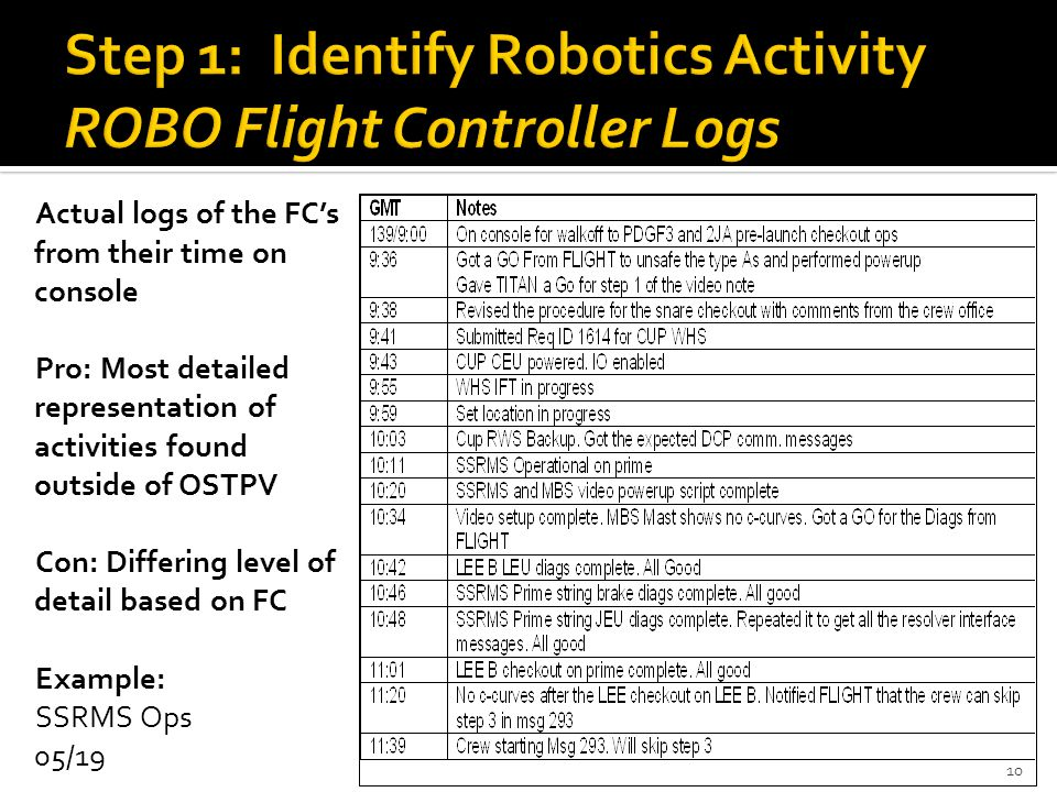 Actual logs of the FC's from their time on console Pro: Most detailed representation of activities found outside of OSTPV Con: Differing level of detail based on FC Example: SSRMS Ops 05/19 10