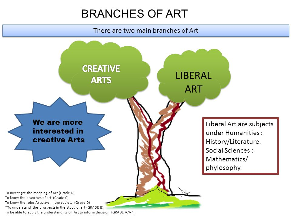 BRANCHES OF ART LIBERAL ART There are two main branches of Art Liberal Art are subjects under Humanities : History/Literature.