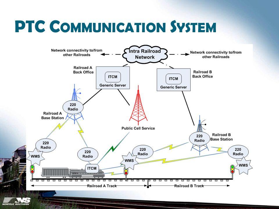 PTC C OMMUNICATION S YSTEM