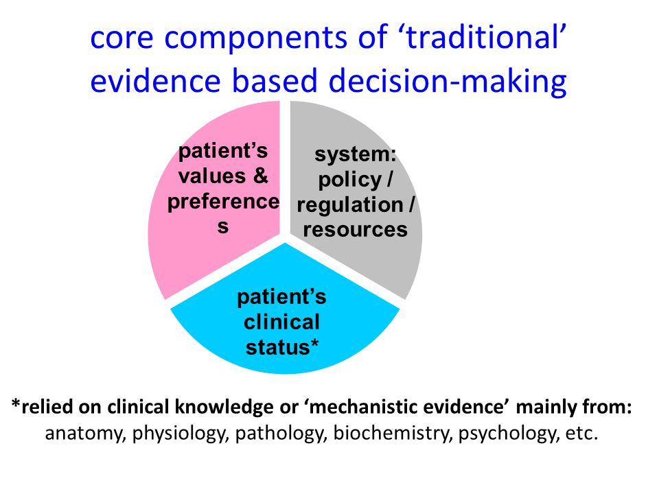 core components of 'traditional' evidence based decision-making *relied on clinical knowledge or 'mechanistic evidence' mainly from: anatomy, physiology, pathology, biochemistry, psychology, etc.