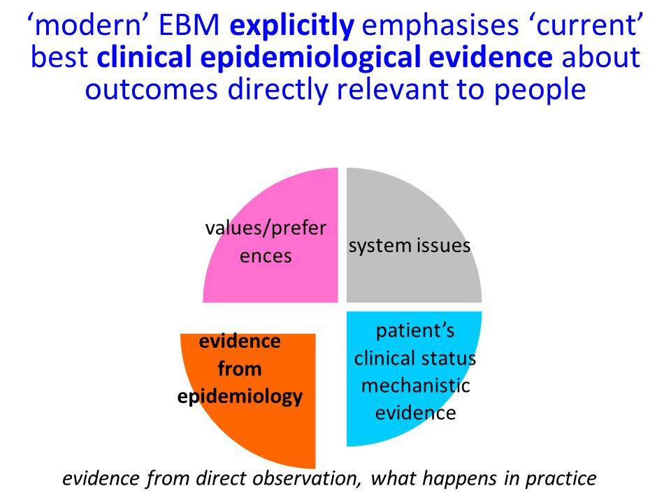 'modern' EBM explicitly emphasises 'current' best clinical epidemiological evidence about outcomes directly relevant to people evidence from direct observation, what happens in practice