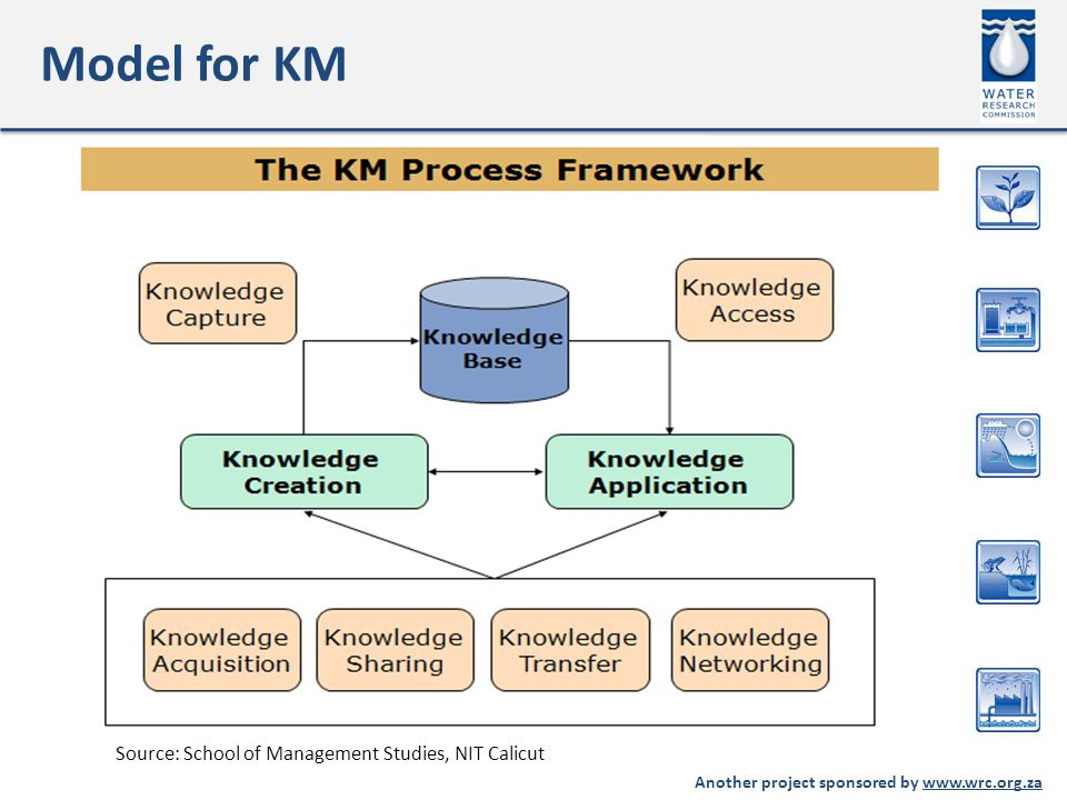 Another project sponsored by www.wrc.org.za Model for KM Source: School of Management Studies, NIT Calicut