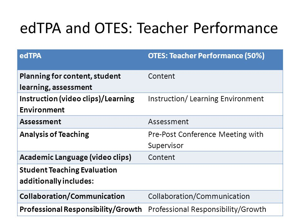 edTPA and OTES: Teacher Performance edTPAOTES: Teacher Performance (50%) Planning for content, student learning, assessment Content Instruction (video