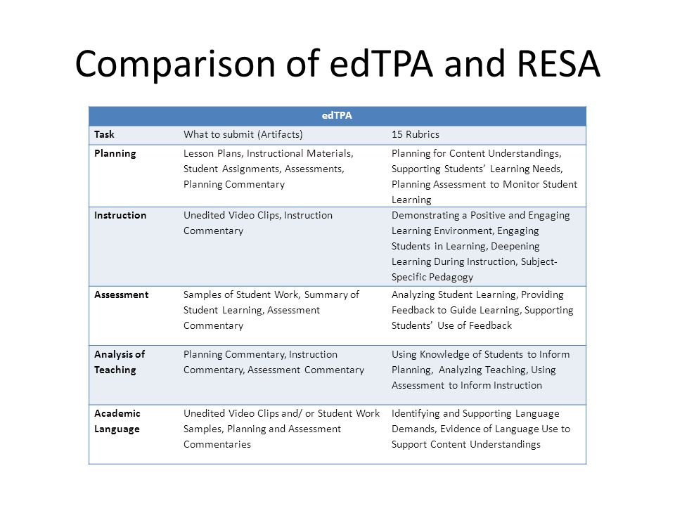 Comparison of edTPA and RESA edTPA TaskWhat to submit (Artifacts)15 Rubrics Planning Lesson Plans, Instructional Materials, Student Assignments, Assessments, Planning Commentary Planning for Content Understandings, Supporting Students' Learning Needs, Planning Assessment to Monitor Student Learning Instruction Unedited Video Clips, Instruction Commentary Demonstrating a Positive and Engaging Learning Environment, Engaging Students in Learning, Deepening Learning During Instruction, Subject- Specific Pedagogy Assessment Samples of Student Work, Summary of Student Learning, Assessment Commentary Analyzing Student Learning, Providing Feedback to Guide Learning, Supporting Students' Use of Feedback Analysis of Teaching Planning Commentary, Instruction Commentary, Assessment Commentary Using Knowledge of Students to Inform Planning, Analyzing Teaching, Using Assessment to Inform Instruction Academic Language Unedited Video Clips and/ or Student Work Samples, Planning and Assessment Commentaries Identifying and Supporting Language Demands, Evidence of Language Use to Support Content Understandings