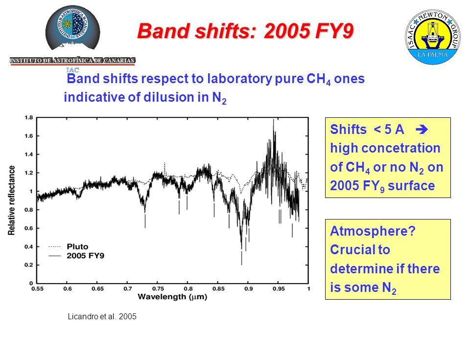 Band shifts: 2005 FY9 Licandro et al.