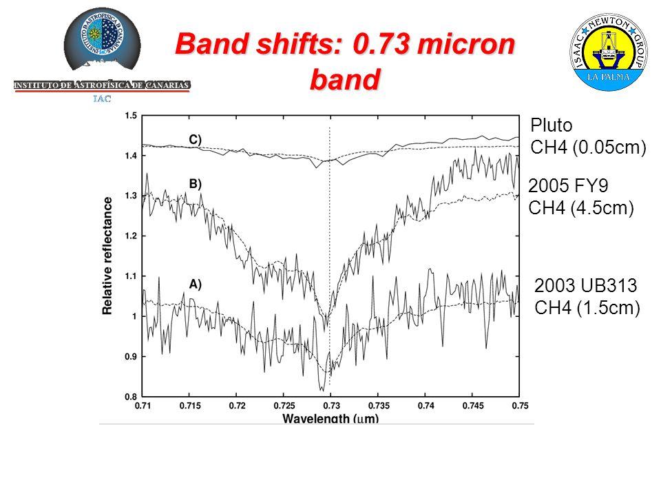 Band shifts: 0.73 micron band Pluto CH4 (0.05cm) 2005 FY9 CH4 (4.5cm) 2003 UB313 CH4 (1.5cm)