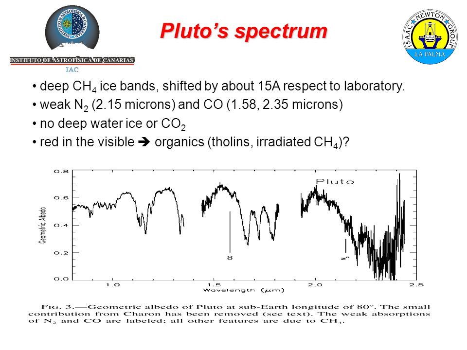 Pluto's spectrum deep CH 4 ice bands, shifted by about 15A respect to laboratory.