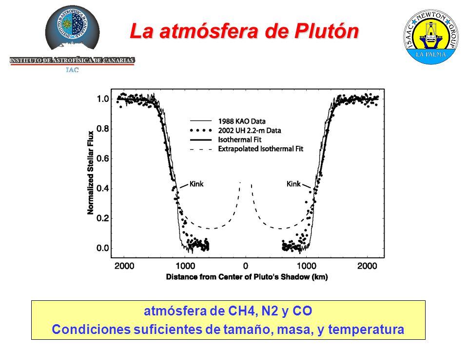 La atmósfera de Plutón atmósfera de CH4, N2 y CO Condiciones suficientes de tamaño, masa, y temperatura