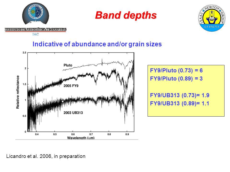 Band depths Licandro et al.