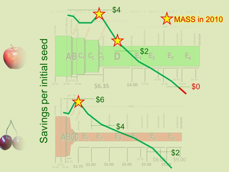 $4 $2 $0 $6 $2 $4 Savings per initial seed
