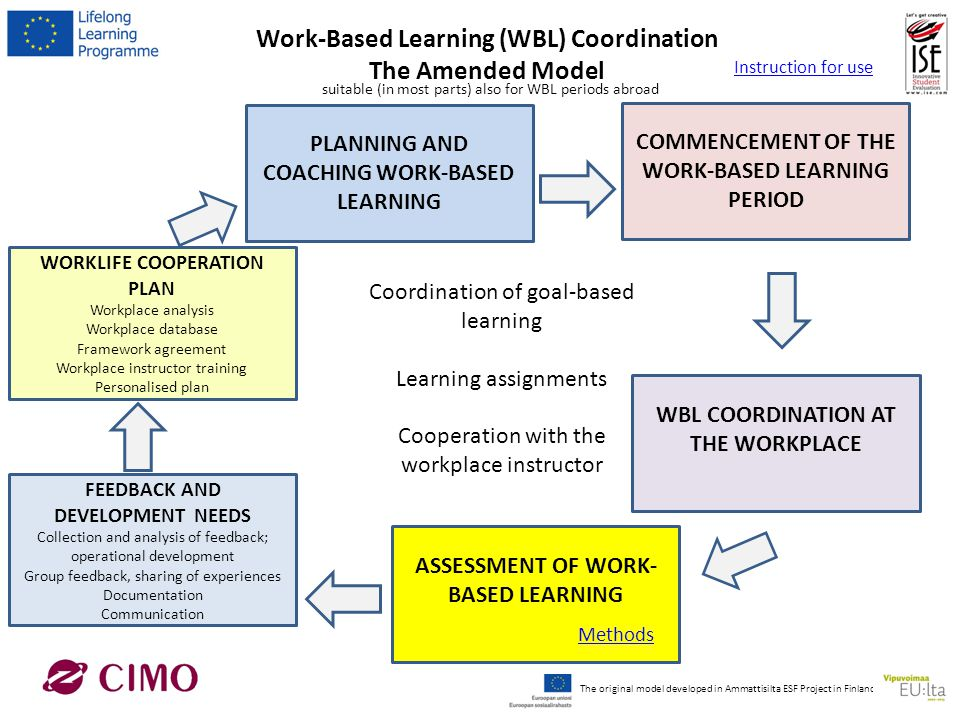 Work-Based Learning (WBL) Coordination The Amended Model WORKLIFE COOPERATION PLAN Workplace analysis Workplace database Framework agreement Workplace