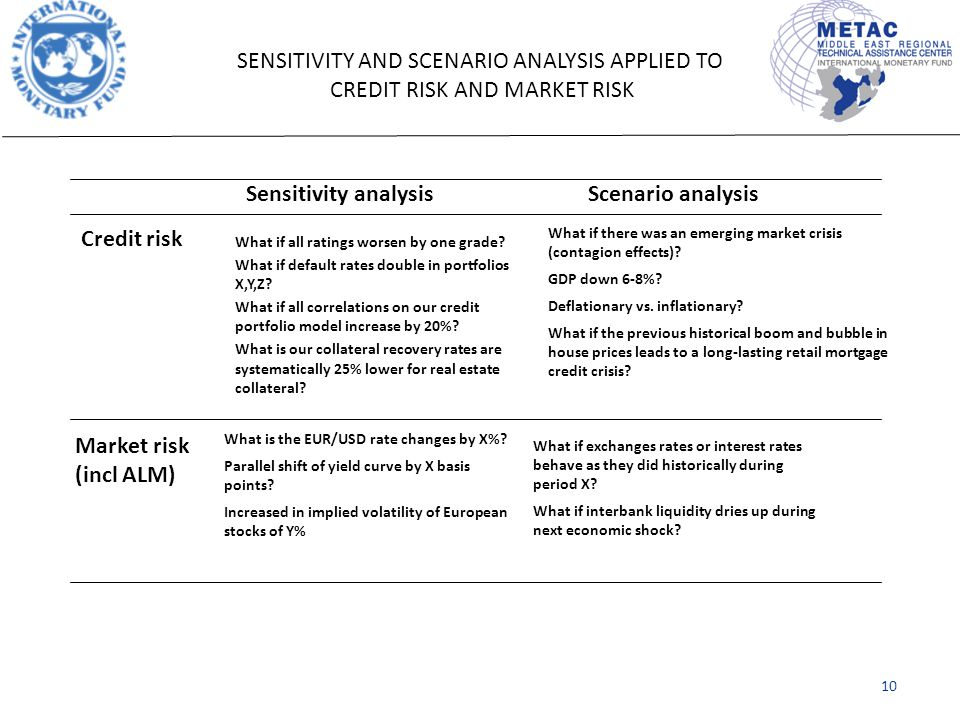 SENSITIVITY AND SCENARIO ANALYSIS APPLIED TO CREDIT RISK AND MARKET RISK Sensitivity analysisScenario analysis Credit risk Market risk (incl ALM) What if all ratings worsen by one grade.