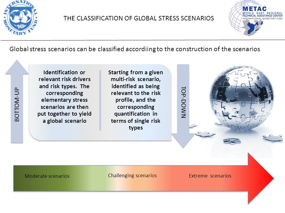 THE CLASSIFICATION OF GLOBAL STRESS SCENARIOS Global stress scenarios can be classified accordiing to the construction of the scenarios Identification or relevant risk drivers and risk types.