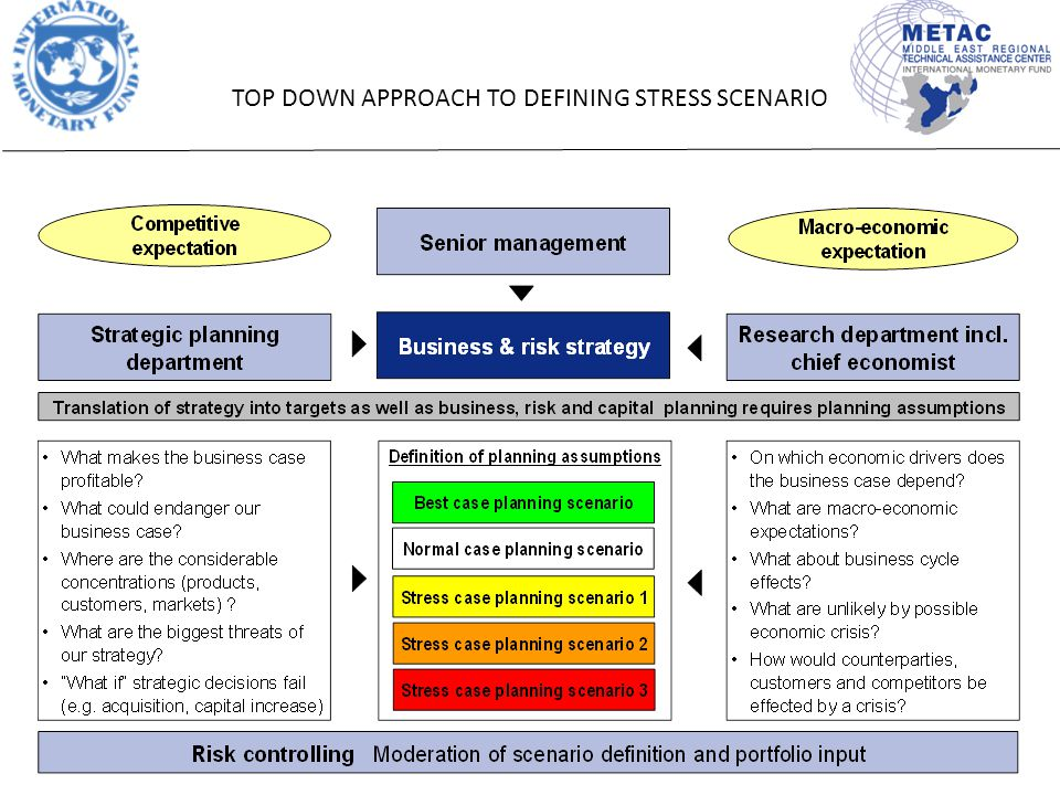 12 TOP DOWN APPROACH TO DEFINING STRESS SCENARIO