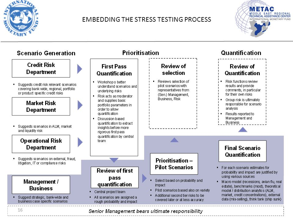 16 EMBEDDING THE STRESS TESTING PROCESS