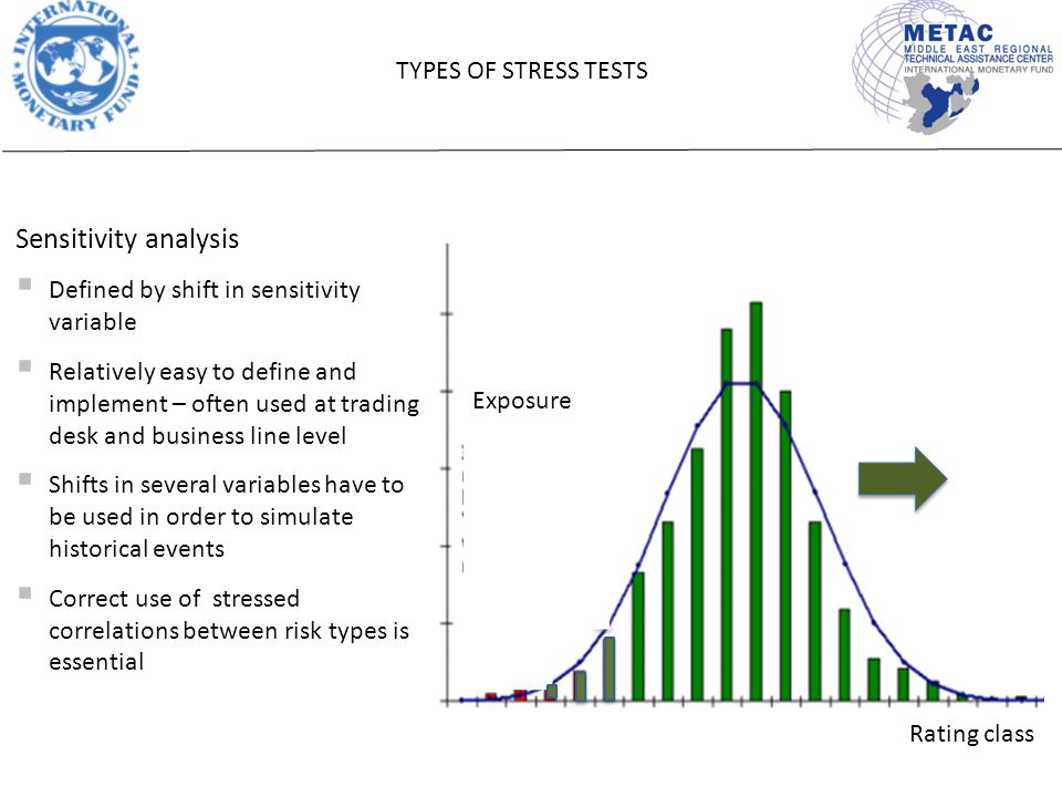 Exposure Rating class Sensitivity analysis  Defined by shift in sensitivity variable  Relatively easy to define and implement – often used at trading desk and business line level  Shifts in several variables have to be used in order to simulate historical events  Correct use of stressed correlations between risk types is essential