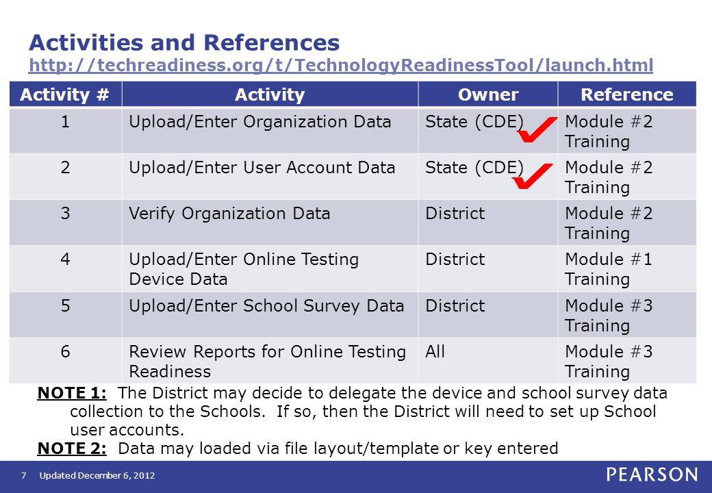 Activities and References http://techreadiness.org/t/TechnologyReadinessTool/launch.html http://techreadiness.org/t/TechnologyReadinessTool/launch.html Activity #ActivityOwnerReference 1Upload/Enter Organization DataState (CDE)Module #2 Training 2Upload/Enter User Account DataState (CDE)Module #2 Training 3Verify Organization DataDistrictModule #2 Training 4Upload/Enter Online Testing Device Data DistrictModule #1 Training 5Upload/Enter School Survey DataDistrictModule #3 Training 6Review Reports for Online Testing Readiness AllModule #3 Training 7 NOTE 1: The District may decide to delegate the device and school survey data collection to the Schools.