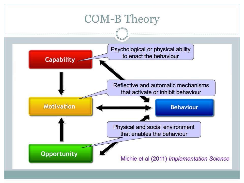 COM-B Theory