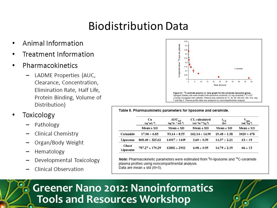 Biodistribution Data Animal Information Treatment Information Pharmacokinetics – LADME Properties (AUC, Clearance, Concentration, Elimination Rate, Half Life, Protein Binding, Volume of Distribution) Toxicology – Pathology – Clinical Chemistry – Organ/Body Weight – Hematology – Developmental Toxicology – Clinical Observation
