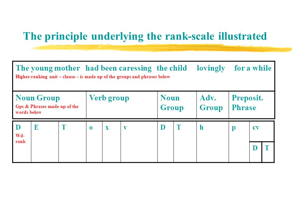 Difference between Groups and Phrases GROUPSPHRASES They make up clauses.They make up clauses too.