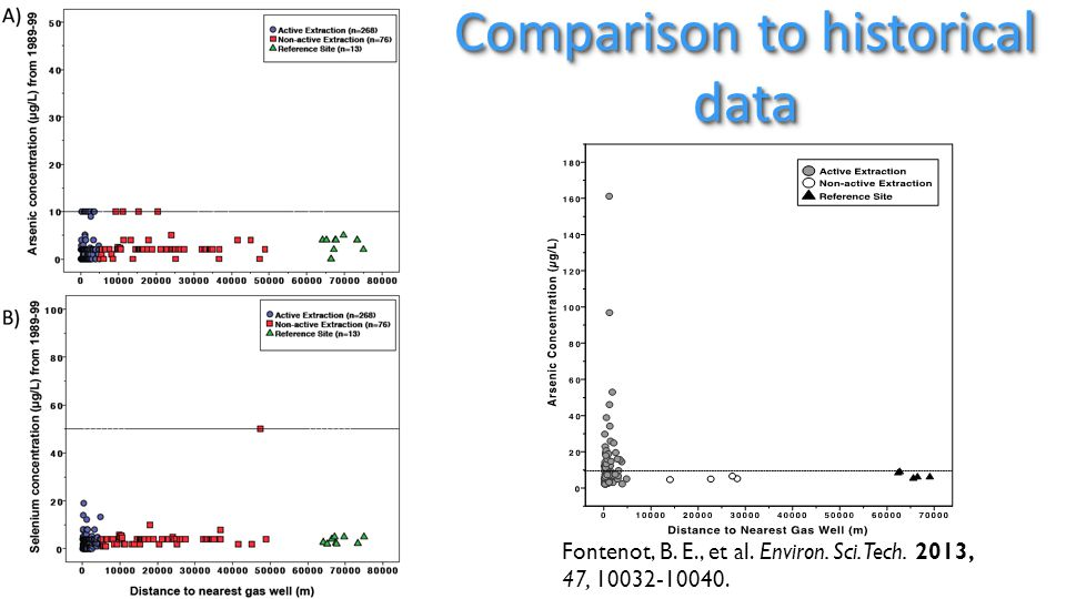 Comparison to historical data Fontenot, B. E., et al. Environ. Sci. Tech. 2013, 47, 10032-10040.
