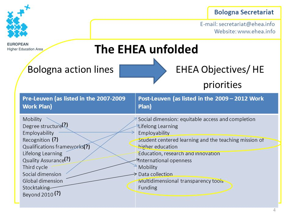 E-mail: secretariat@ehea.info Website: www.ehea.info Bologna Secretariat The EHEA unfolded Bologna action lines EHEA Objectives/ HE priorities 4 Pre-Leuven (as listed in the 2007-2009 Work Plan) Post-Leuven (as listed in the 2009 – 2012 Work Plan) Mobility Degree structure Employability Recognition Qualifications frameworks Lifelong Learning Quality Assurance Third cycle Social dimension Global dimension Stocktaking Beyond 2010 Social dimension: equitable access and completion Lifelong Learning Employability Student centered learning and the teaching mission of higher education Education, research and innovation International openness Mobility Data collection Multidimensional transparency tools Funding ( )