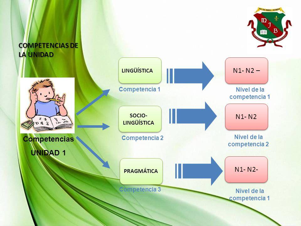 Competencias UNIDAD 1 Competencia 2 Competencia 1 N1- N2 – N1- N2 N1- N2- PRAGMÁTICA Competencia 3 Nivel de la competencia 1 Nivel de la competencia 2
