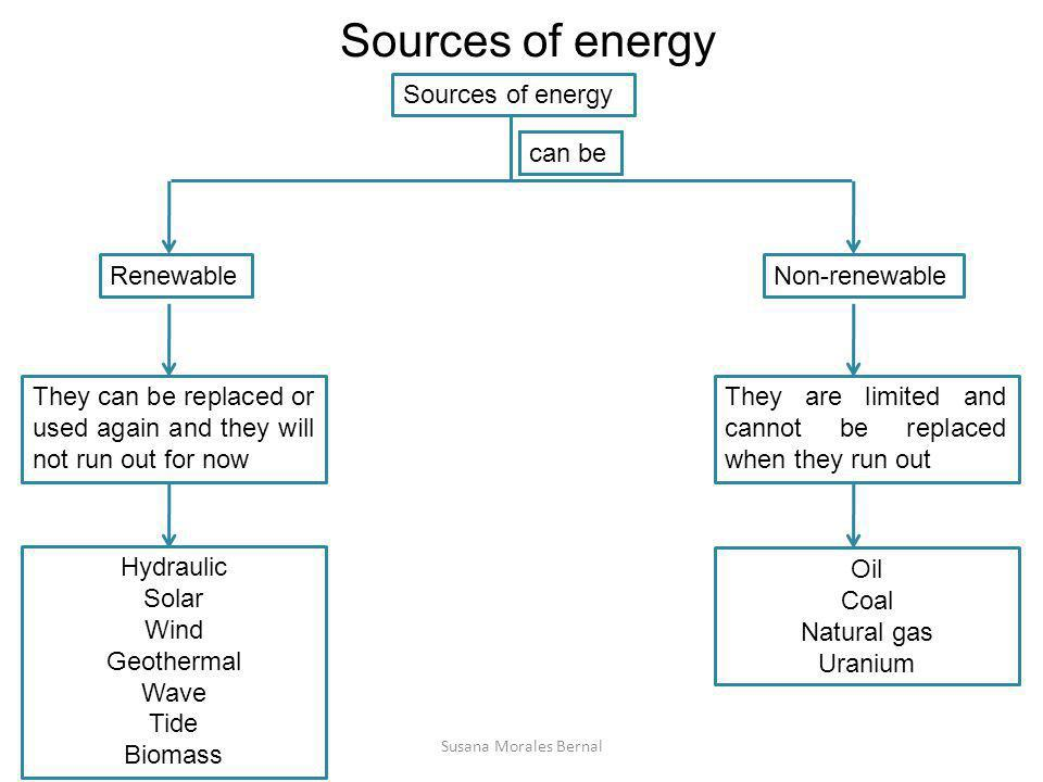 Sources of energy RenewableNon-renewable They can be replaced or used again and they will not run out for now They are limited and cannot be replaced
