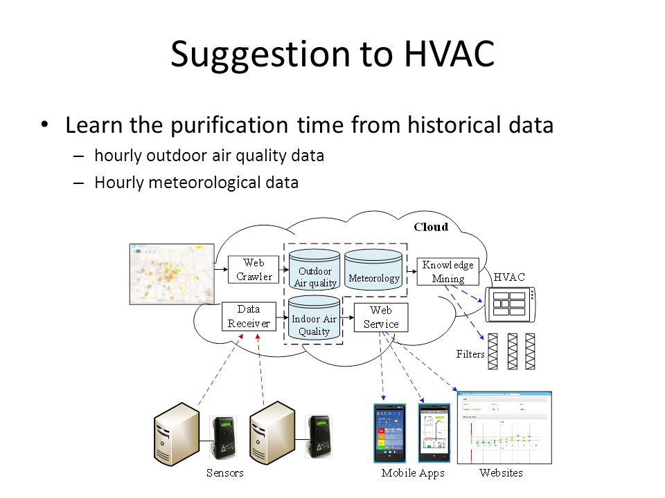 Suggestion to HVAC Predict the purification time based on ANN