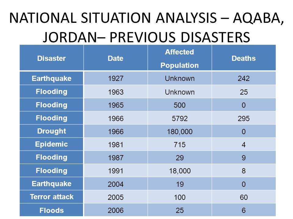 NATIONAL SITUATION ANALYSIS – AQABA, JORDAN– PREVIOUS DISASTERS DisasterDate Affected Population Deaths Earthquake1927Unknown242 Flooding 1963Unknown25 Flooding 19655000 Flooding 19665792295 Drought 1966180,0000 Epidemic 19817154 Flooding 1987299 Flooding 199118,0008 Earthquake 2004190 Terror attack 200510060 Floods2006256