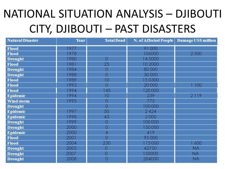 NATIONAL SITUATION ANALYSIS – DJIBOUTI CITY, DJIBOUTI – PAST DISASTERS Natural DisasterYearTotal DeadN.