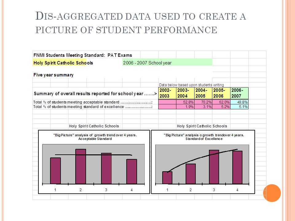 D IS - AGGREGATED DATA USED TO CREATE A PICTURE OF STUDENT PERFORMANCE