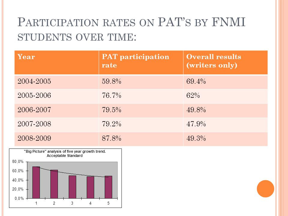P ARTICIPATION RATES ON PAT' S BY FNMI STUDENTS OVER TIME : YearPAT participation rate Overall results (writers only) 2004-200559.8%69.4% 2005-200676.7%62% 2006-200779.5%49.8% 2007-200879.2%47.9% 2008-200987.8%49.3%