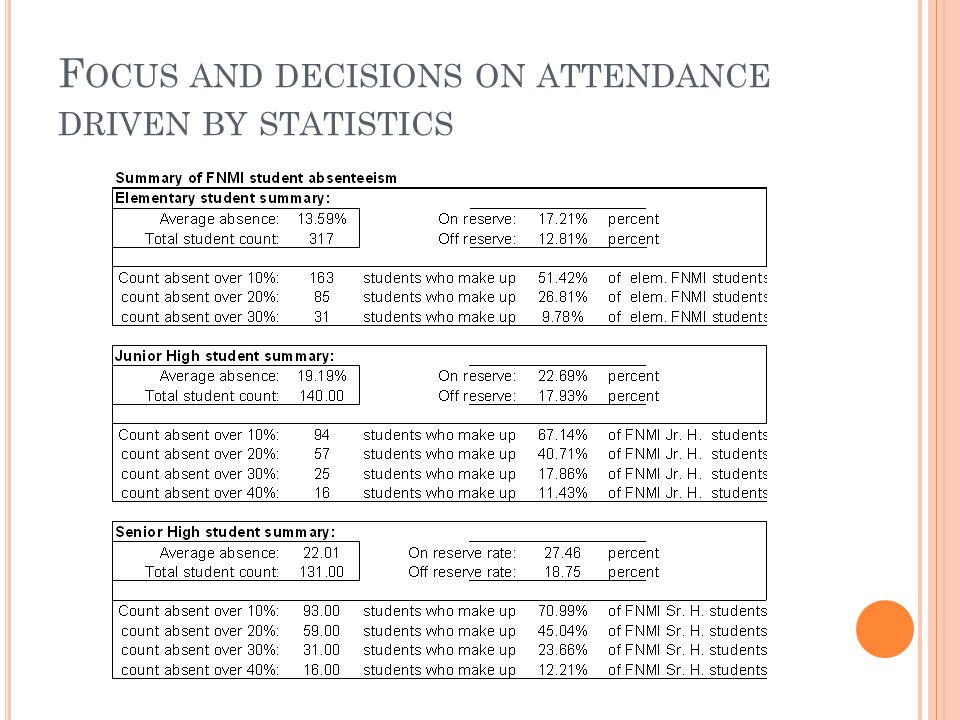 F OCUS AND DECISIONS ON ATTENDANCE DRIVEN BY STATISTICS