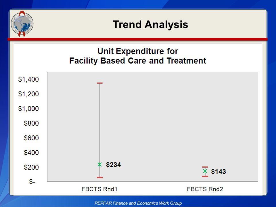 Trend Analysis PEPFAR Finance and Economics Work Group