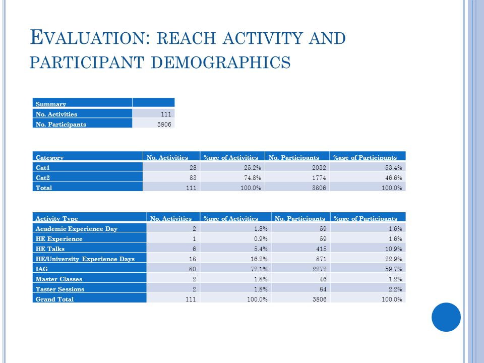 E VALUATION : REACH ACTIVITY AND PARTICIPANT DEMOGRAPHICS Summary No. Activities 111 No. Participants 3806 CategoryNo. Activities%age of ActivitiesNo.