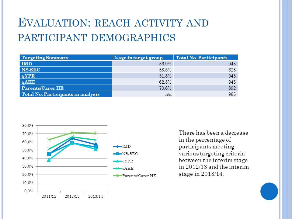 E VALUATION : REACH ACTIVITY AND PARTICIPANT DEMOGRAPHICS Targeting Summary%age in target groupTotal No. Participants IMD 56.9%945 NS-SEC 53.8%625 qYP