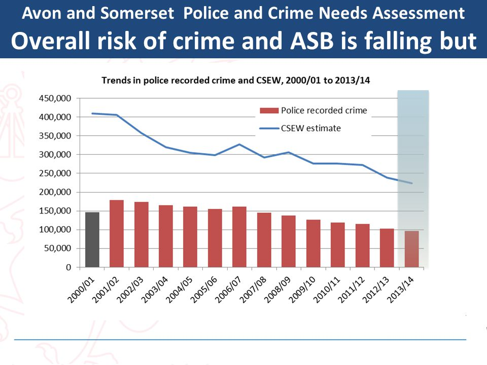 Avon and Somerset Police and Crime Needs Assessment Overall risk of crime and ASB is falling but