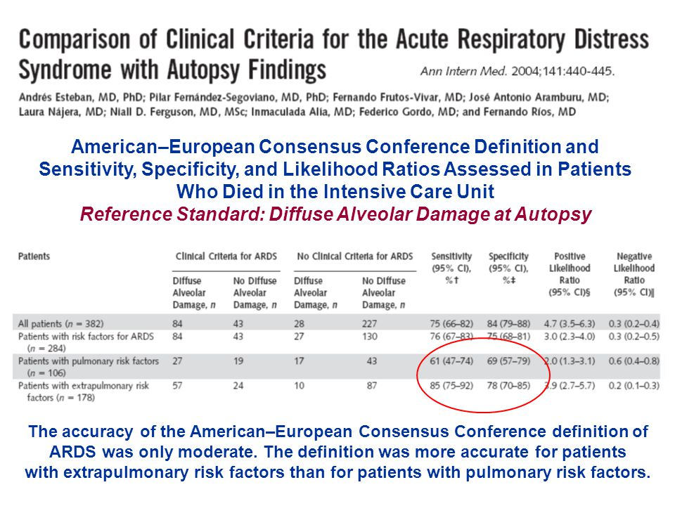 American–European Consensus Conference Definition and Sensitivity, Specificity, and Likelihood Ratios Assessed in Patients Who Died in the Intensive Care Unit Reference Standard: Diffuse Alveolar Damage at Autopsy The accuracy of the American–European Consensus Conference definition of ARDS was only moderate.