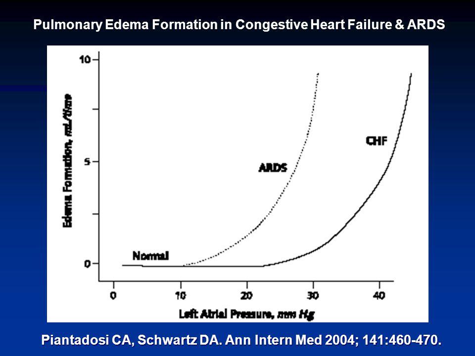 Pulmonary Edema Formation in Congestive Heart Failure & ARDS Piantadosi CA, Schwartz DA.