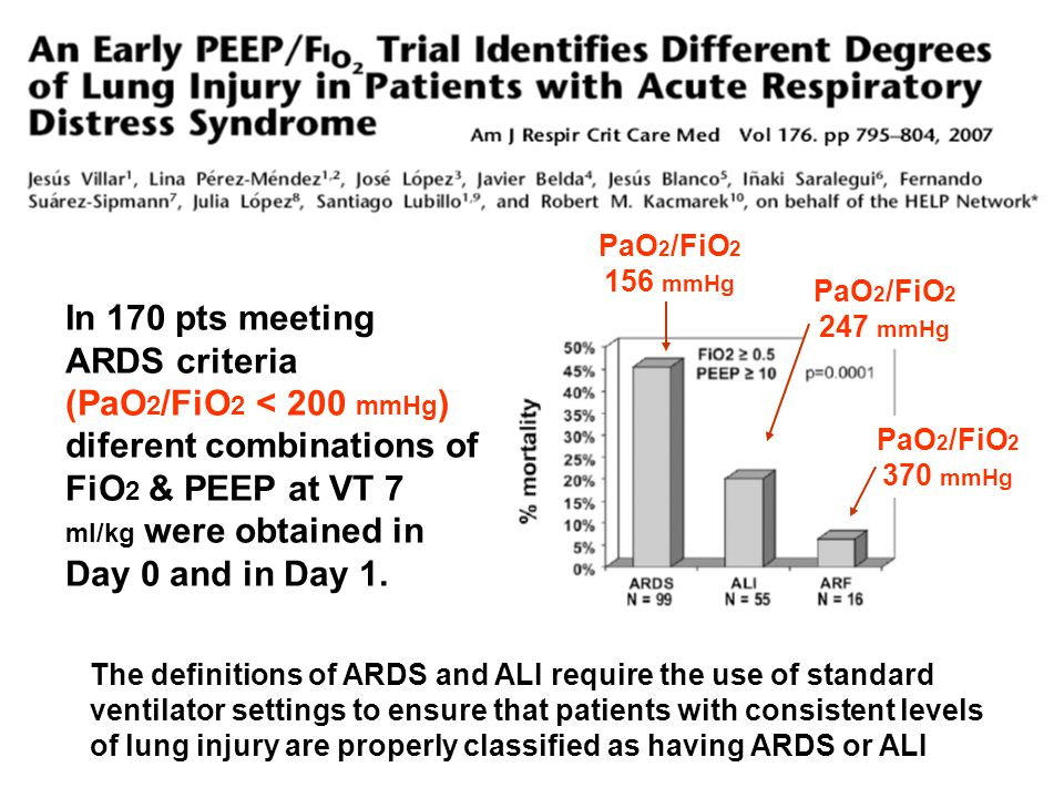 The definitions of ARDS and ALI require the use of standard ventilator settings to ensure that patients with consistent levels of lung injury are properly classified as having ARDS or ALI In 170 pts meeting ARDS criteria (PaO 2 /FiO 2 < 200 mmHg ) diferent combinations of FiO 2 & PEEP at VT 7 ml/kg were obtained in Day 0 and in Day 1.