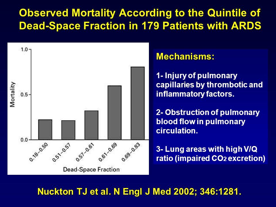 Nuckton TJ et al. N Engl J Med 2002; 346:1281.